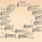 Система цвят-звук на Скрябин